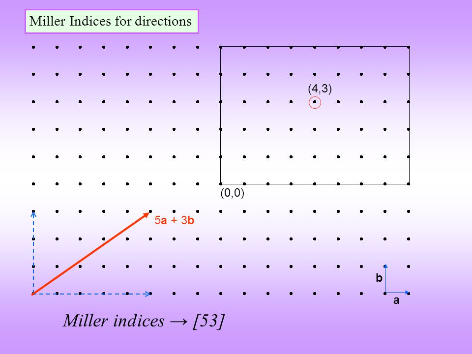 Miller indices → [53] Miller Indices for directions (4,3) (0,0)